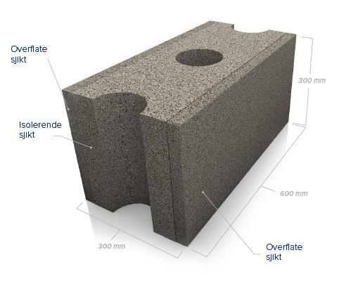 SmartBloc System I - Oppbygging av blokk